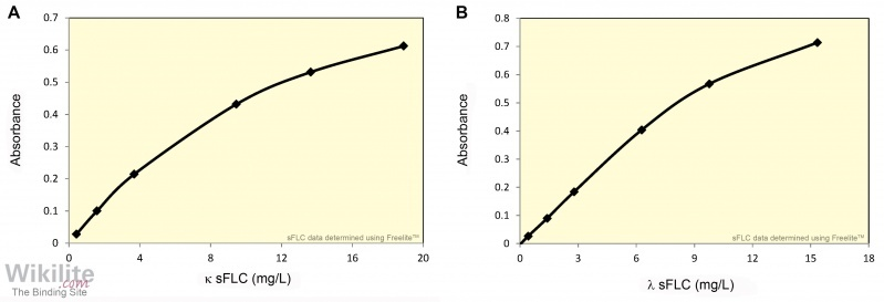 Figure 5.7. Calibration curves for (A) κ, and (B) λ FLC assays on the Binding Site SPAPLUS.