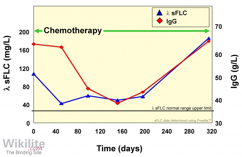 Figure 18.8. A rapid drop in λ sFLCs provides an early indication of response to treatment.