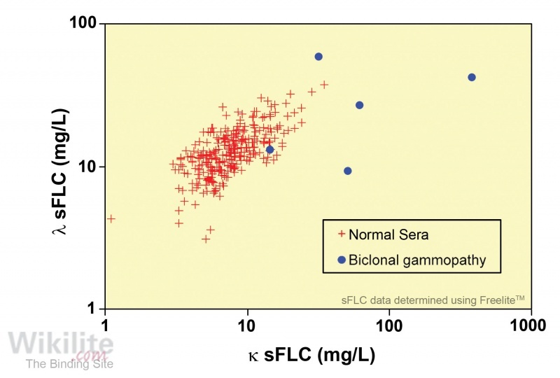 Figure 7.7. sFLC concentrations in 5 patients with biclonal gammopathies.
