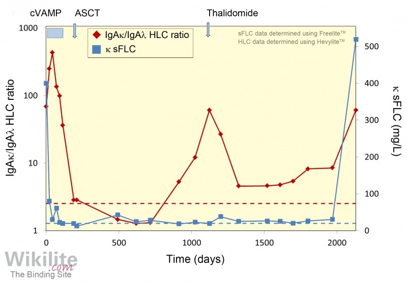 Figure 18.2. Clonal changes during the course of disease assessed using a combination of HLC and FLC analysis.