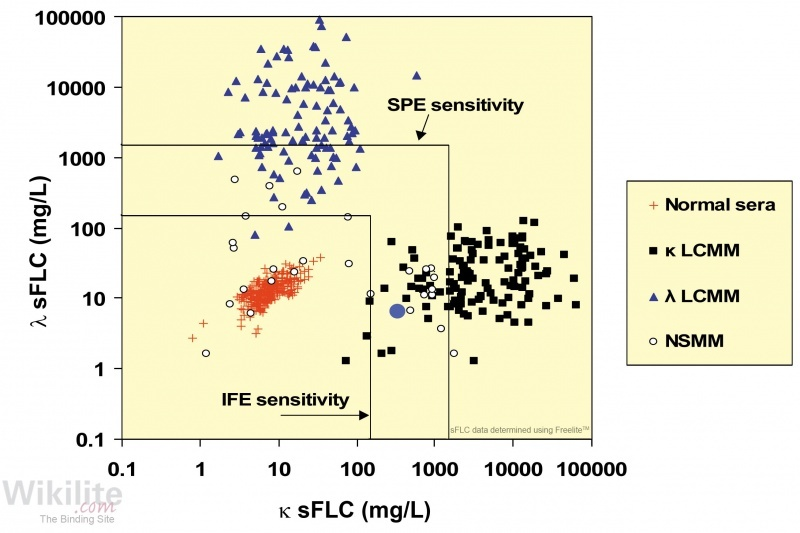 Figure 16.1. sFLC concentrations in patients with NSMM compared with normal individuals and patients with LCMM.