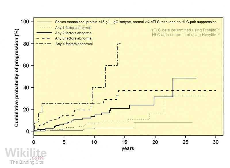 Figure 13.5. Risk of progression of MGUS to MM using a risk stratification model that incorporates HLC-pair suppression.