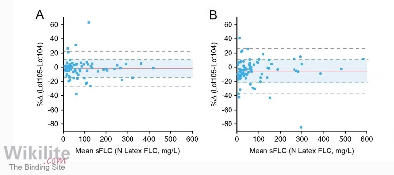 Figure 8.4. Bland-Altman plots comparing patient results for two batches of N Latex FLC reagent. (A) κ sFLC, (B) λ sFLC.