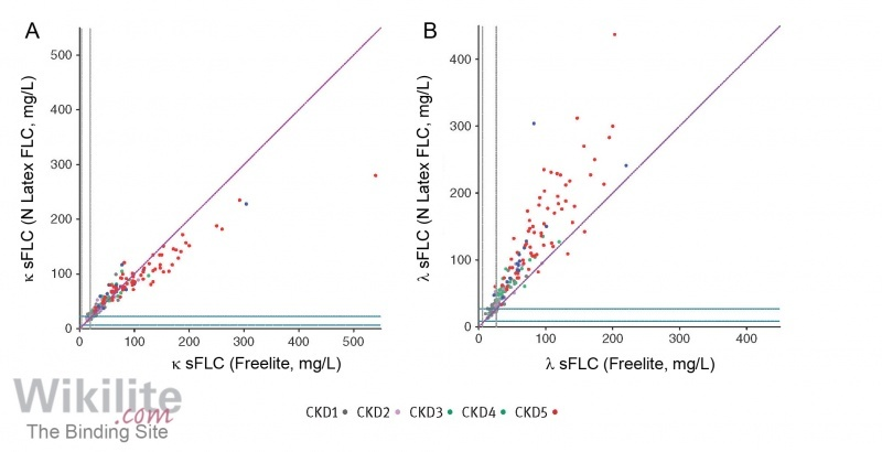 Figure 8.5. Comparison of sFLC results for Freelite and N Latex FLC assays in patients with renal impairment. (A) κ sFLC (B) λ sFLC.