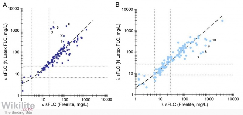 Figure 8.9. Scatter plot comparing Freelite and N Latex sFLC results.
