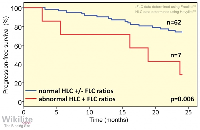 Figure 20.12. Prognostic role of HLC and sFLC ratios in patients achieving at least a complete response.