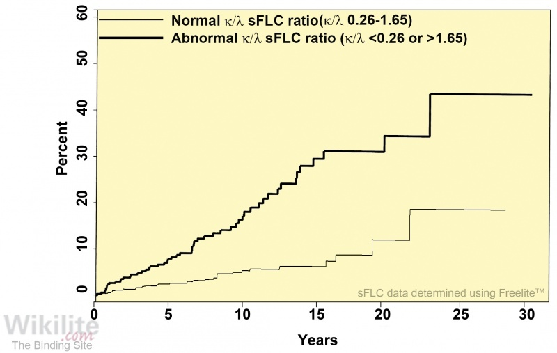 Figure 13.1. Risk of progression based the presence or absence of an abnormal κ/λ sFLC ratio.
