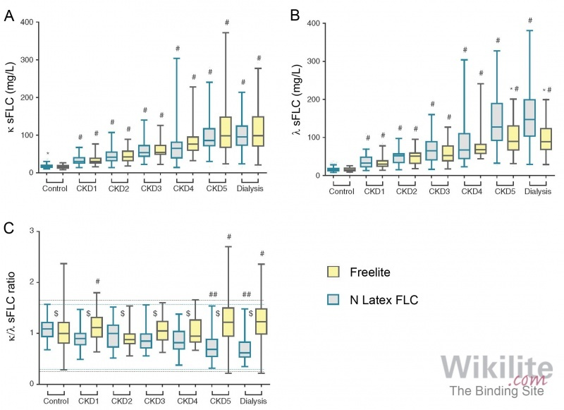 Figure 8.6. Box and whiskers plots comparing Freelite and N Latex FLC results for (A) κ sFLC, (B) λ sFLC, and (C) κ/λ sFLC ratio in patients with renal impairment.