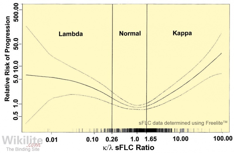 Figure 13.2. Effect of increasingly abnormal κ/λ sFLC ratios on the relative risk of progression of MGUS.