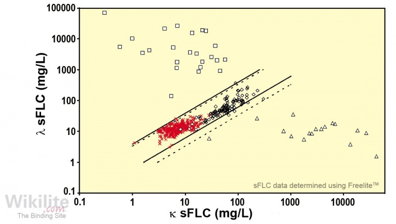 Figure 6.4. sFLCs in 142 patients presenting with dialysis-dependent, acute renal failure.