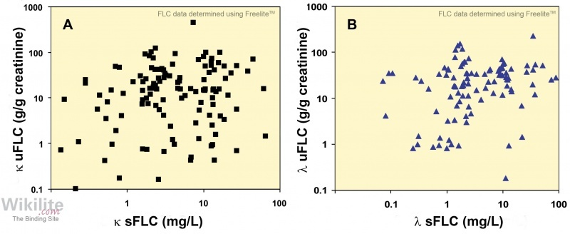 Figure 15.3. Relationship between serum and urine FLCs in 224 patients with LCMM at the time of diagnosis.