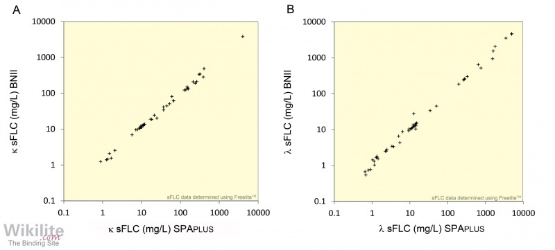 Figure 5.10. Comparison of (A) κ and (B) λ results on the Binding Site SPAPLUS and Siemens BNII.