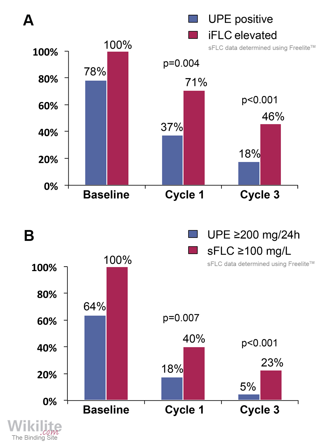 Figure 15.4. Sensitivity of serum and urine FLC measurements.