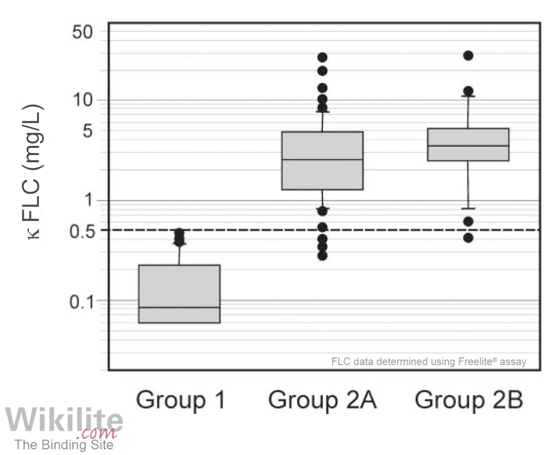 Figure 36.1. Box plot of κ FLC CSF concentrations in patients investigated for intrathecal immunoglobulin synthesis.