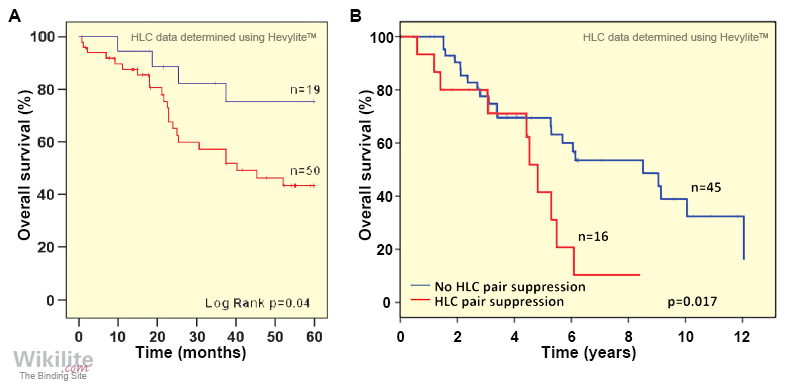 Figure 20.11. The prognostic value of HLC analysis at maximum response.
