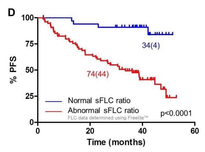sFLCs should be the target of response evaluation in LCMM rather than urines