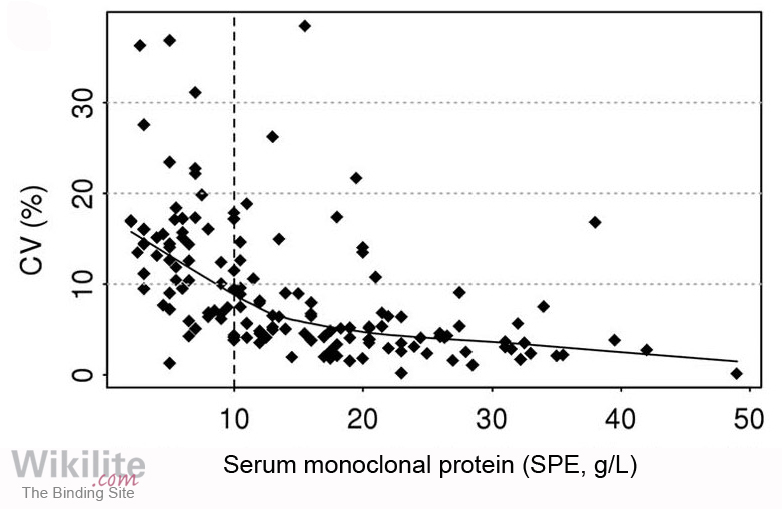 ​Figure 17.3. Median serum monoclonal protein concentration by SPE plotted against the coefficient of variation (CV) for individual patient's serial samples.